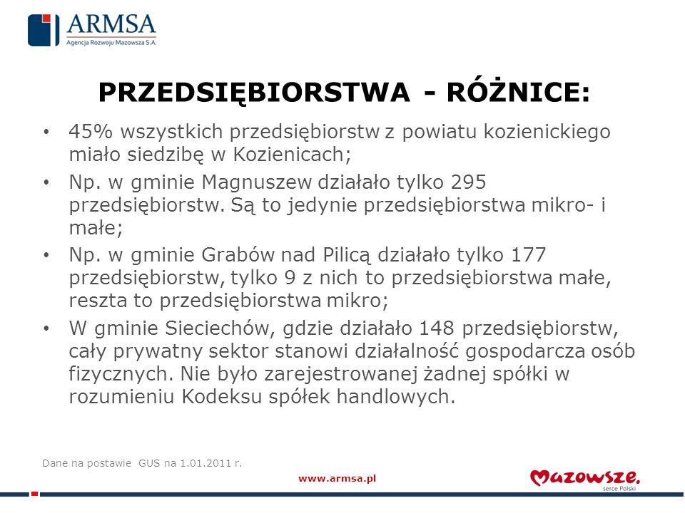 PRZEDSIĘBIORSTWA - RÓŻNICE: 45% wszystkich przedsiębiorstw z powiatu kozienickiego miało siedzibę w Kozienicach; Np.