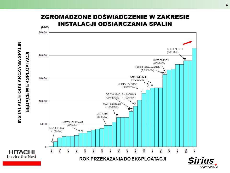 ZGROMADZONE DOŚWIADCZENIE W ZAKRESIE INSTALACJI ODSIARCZANIA SPALIN MIZUSHIMA (156MW) MATSUSHIMA #2 (500MW) ROK PRZEKAZANIA DO EKSPLOATACJI AKOU #2 (6
