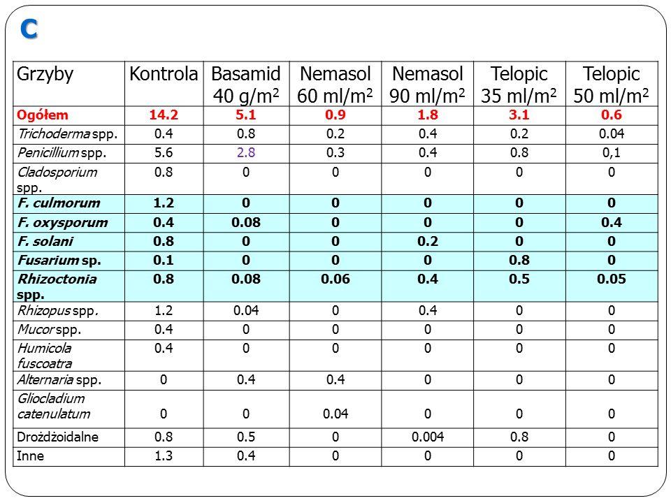 GrzybyKontrolaBasamid 40 g/m 2 Nemasol 60 ml/m 2 Nemasol 90 ml/m 2 Telopic 35 ml/m 2 Telopic 50 ml/m 2 Ogółem14.25.10.91.83.10.6 Trichoderma spp.0.40.80.20.40.20.04 Penicillium spp.5.62.80.30.40.80,1 Cladosporium spp.