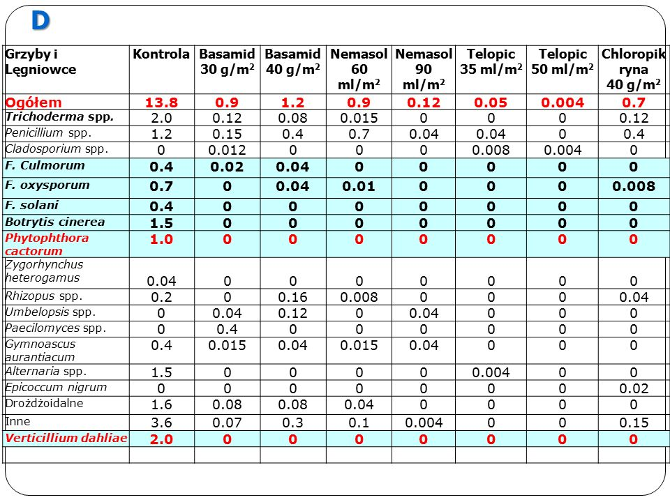 Grzyby i Lęgniowce KontrolaBasamid 30 g/m 2 Basamid 40 g/m 2 Nemasol 60 ml/m 2 Nemasol 90 ml/m 2 Telopic 35 ml/m 2 Telopic 50 ml/m 2 Chloropik ryna 40 g/m 2 Ogółem13.80.91.20.90.120.050.0040.7 Trichoderma spp.