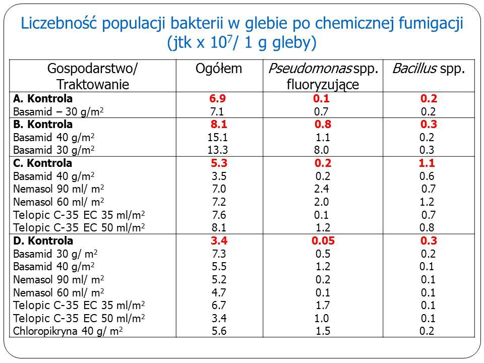 Liczebność populacji bakterii w glebie po chemicznej fumigacji (jtk x 10 7 / 1 g gleby) Gospodarstwo/ Traktowanie OgółemPseudomonas spp.