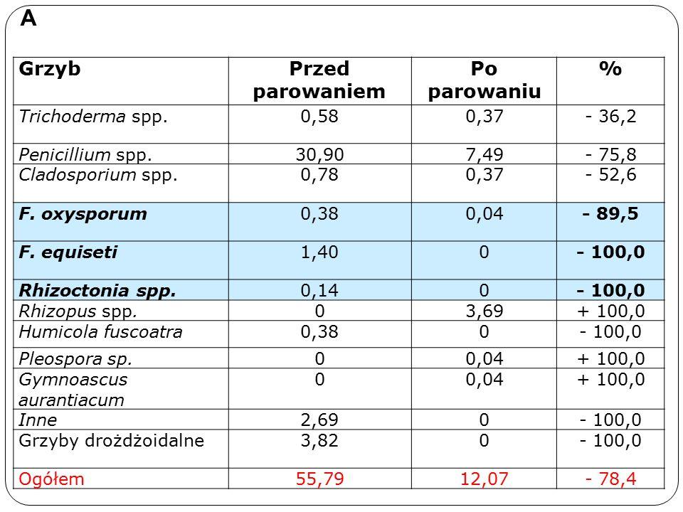 GrzybPrzed parowaniem Po parowaniu % Trichoderma spp.0,580,37- 36,2 Penicillium spp.30,907,49- 75,8 Cladosporium spp.0,780,37- 52,6 F.