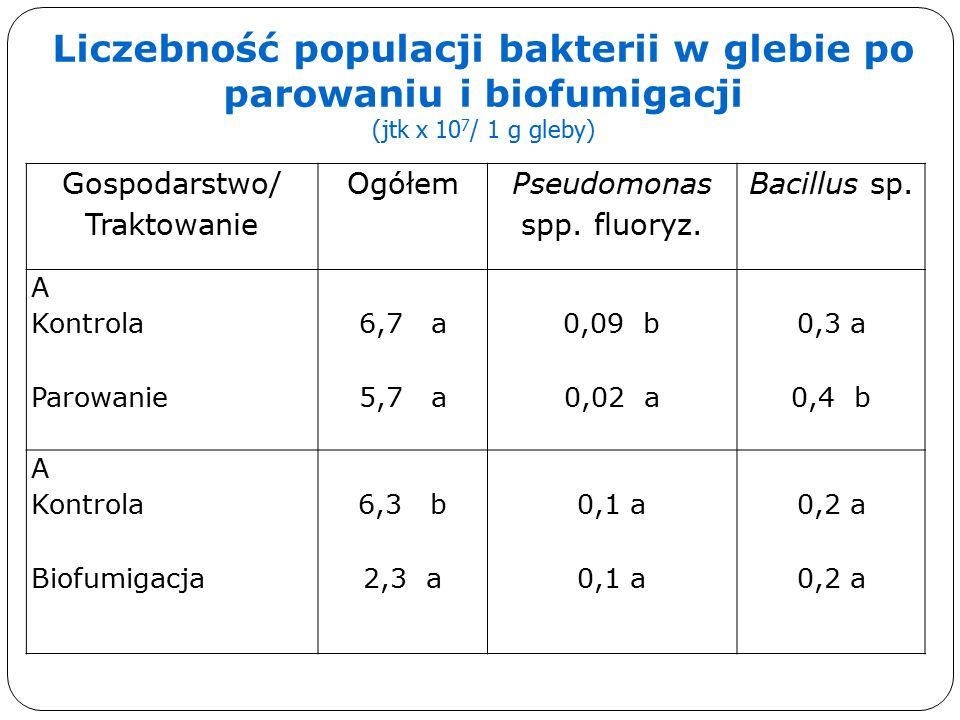 Gospodarstwo/ Traktowanie Ogółem Pseudomonas spp. fluoryz.