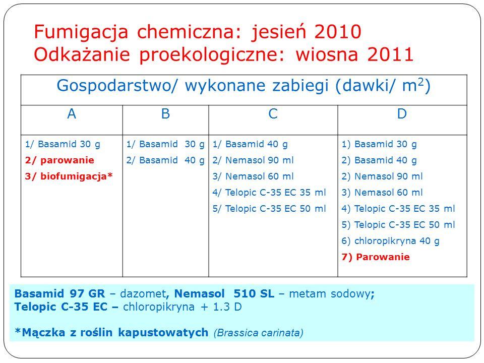 Fumigacja chemiczna: jesień 2010 Odkażanie proekologiczne: wiosna 2011 Gospodarstwo/ wykonane zabiegi (dawki/ m 2 ) ABCD 1/ Basamid 30 g 2/ parowanie 3/ biofumigacja* 1/ Basamid 30 g 2/ Basamid 40 g 1/ Basamid 40 g 2/ Nemasol 90 ml 3/ Nemasol 60 ml 4/ Telopic C-35 EC 35 ml 5/ Telopic C-35 EC 50 ml 1) Basamid 30 g 2) Basamid 40 g 2) Nemasol 90 ml 3) Nemasol 60 ml 4) Telopic C-35 EC 35 ml 5) Telopic C-35 EC 50 ml 6) chloropikryna 40 g 7) Parowanie Basamid 97 GR – dazomet, Nemasol 510 SL – metam sodowy; Telopic C-35 EC – chloropikryna + 1.3 D *Mączka z roślin kapustowatych (Brassica carinata)
