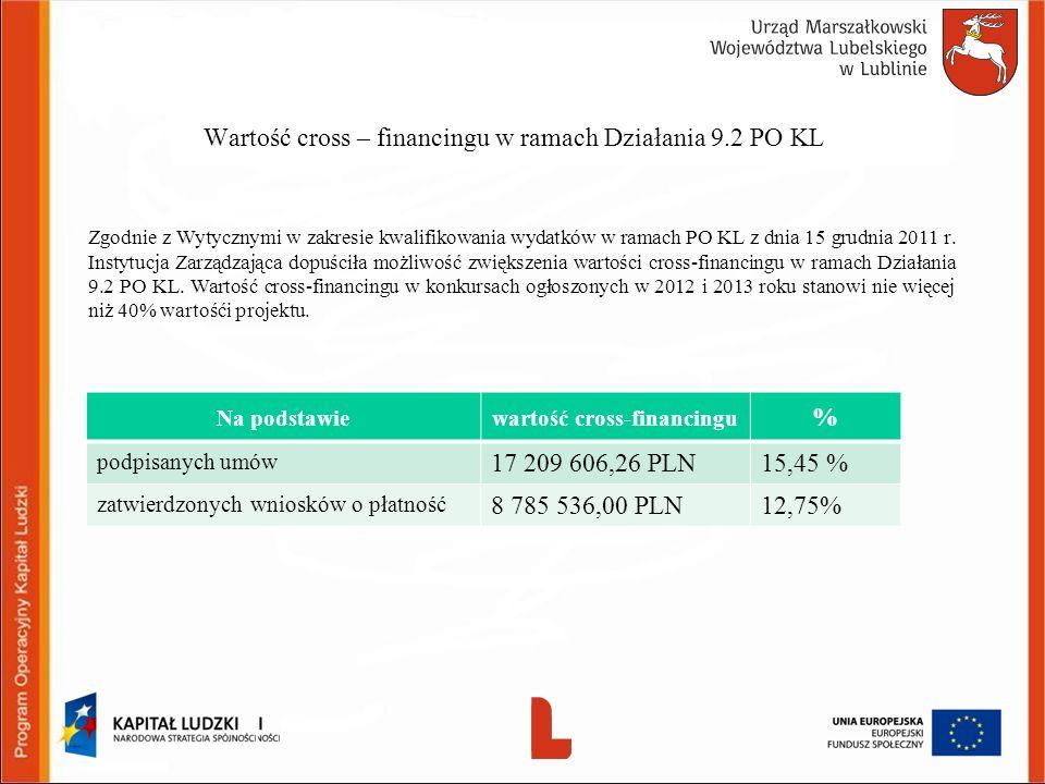 Wartość cross – financingu w ramach Działania 9.2 PO KL Zgodnie z Wytycznymi w zakresie kwalifikowania wydatków w ramach PO KL z dnia 15 grudnia 2011 r.