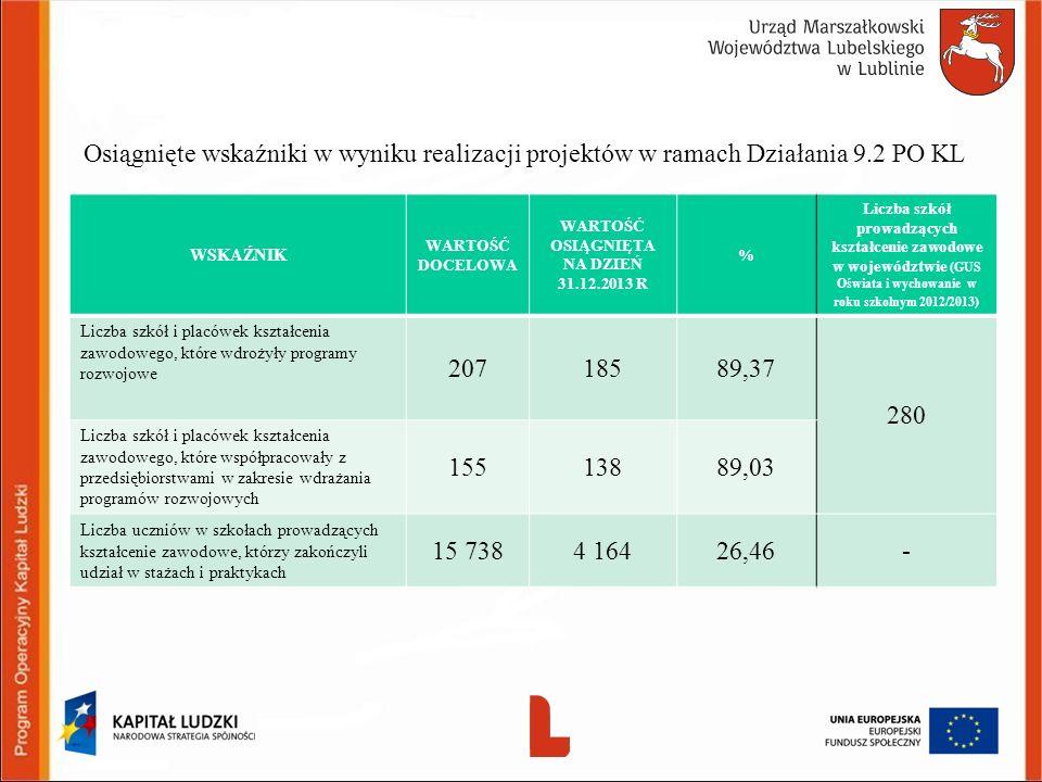 Osiągnięte wskaźniki w wyniku realizacji projektów w ramach Działania 9.2 PO KL WSKAŹNIK WARTOŚĆ DOCELOWA WARTOŚĆ OSIĄGNIĘTA NA DZIEŃ 31.12.2013 R % Liczba szkół prowadzących kształcenie zawodowe w województwie (GUS Oświata i wychowanie w roku szkolnym 2012/2013) Liczba szkół i placówek kształcenia zawodowego, które wdrożyły programy rozwojowe 20718589,37 280 Liczba szkół i placówek kształcenia zawodowego, które współpracowały z przedsiębiorstwami w zakresie wdrażania programów rozwojowych 15513889,03 Liczba uczniów w szkołach prowadzących kształcenie zawodowe, którzy zakończyli udział w stażach i praktykach 15 7384 16426,46- 18