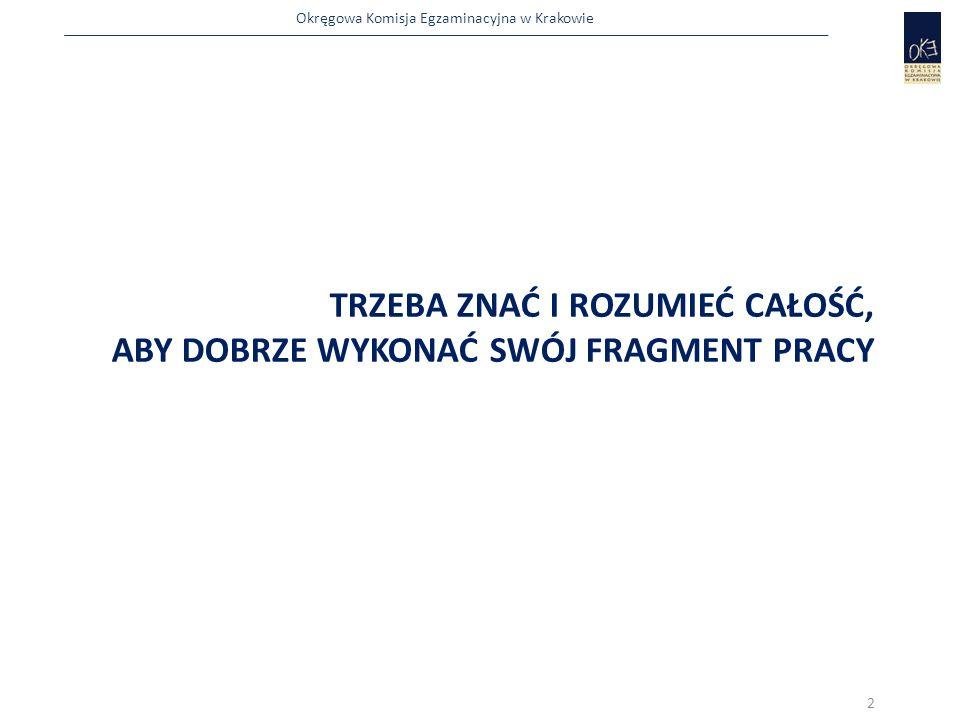 Okręgowa Komisja Egzaminacyjna w Krakowie  przekazuje zdającym Arkusze egzaminacyjne wraz z Kartami oceny i ewentualnie  dodatkowymi materiałami niezbędnymi do wykonania zadania  poleca zdającym sprawdzenie kompletności materiałów i uzupełnia ewentualne braki:  wymienia arkusz egzaminacyjny, jeżeli jest taka możliwość (tzn.