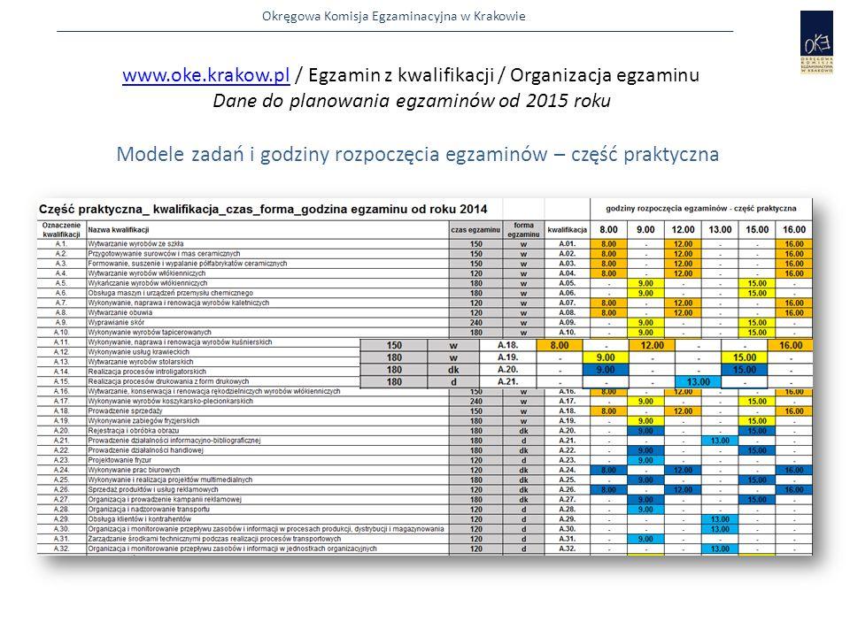 Okręgowa Komisja Egzaminacyjna w Krakowie  zbiera od zdających Karty oceny sprawdzając poprawność kodowania  przekazuje egzaminatorom Kryteria oceniania oraz zakodowane Karty oceny  poleca egzaminatorom wypełnienie pierwszej strony Kryteriów oceniania i sprawdza poprawność wpisów 27 Egzaminator Zdający Egzaminator Model W i WK − po zakodowaniu Kart oceny przewodniczący ZN Model W i WK − po zakodowaniu Kart oceny przewodniczący ZN PZN