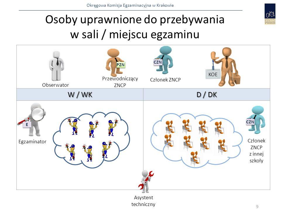 Okręgowa Komisja Egzaminacyjna w Krakowie  współpracuje z członkami ZNCP oraz egzaminatorami, a w szczególności reaguje na ich uwagi dotyczące: naruszenia przez zdających przepisów bhp niesamodzielnej pracy zdających podniesienia ręki przez zdających 30 PZN W trakcie egzaminu przewodniczący ZNCP