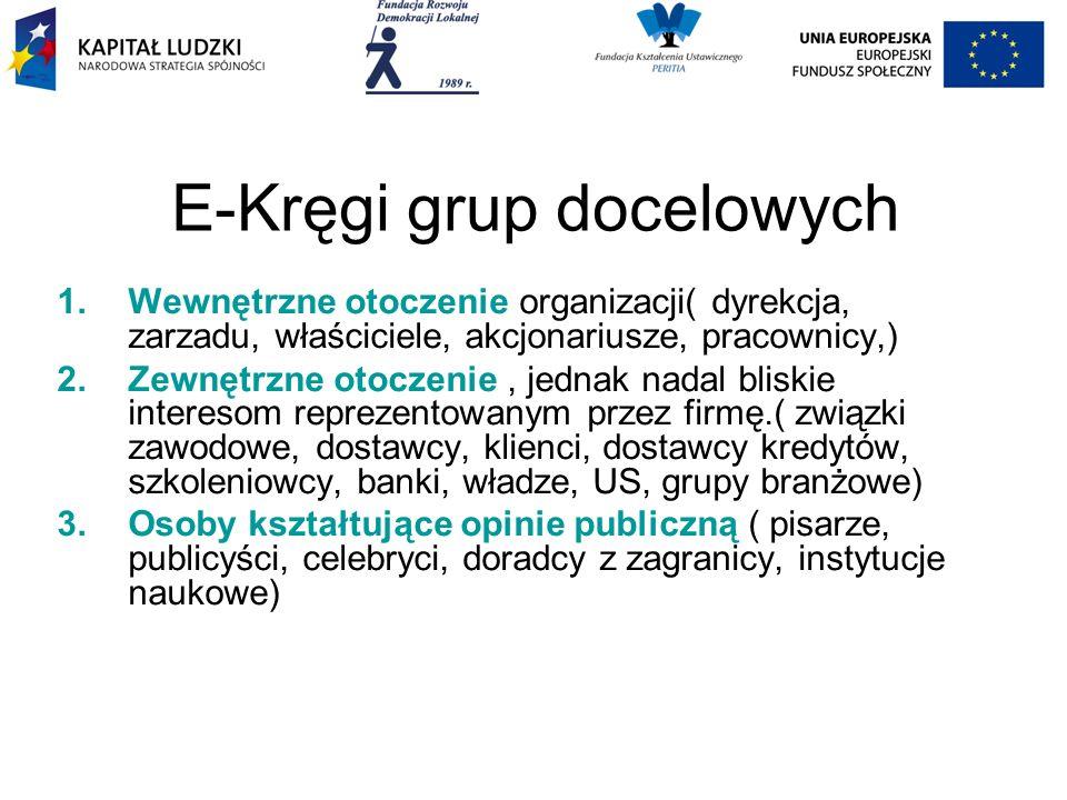 E-Kręgi grup docelowych 1.Wewnętrzne otoczenie organizacji( dyrekcja, zarzadu, właściciele, akcjonariusze, pracownicy,) 2.Zewnętrzne otoczenie, jednak nadal bliskie interesom reprezentowanym przez firmę.( związki zawodowe, dostawcy, klienci, dostawcy kredytów, szkoleniowcy, banki, władze, US, grupy branżowe) 3.Osoby kształtujące opinie publiczną ( pisarze, publicyści, celebryci, doradcy z zagranicy, instytucje naukowe)
