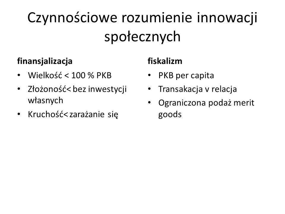 Czynnościowe rozumienie innowacji społecznych finansjalizacja Wielkość < 100 % PKB Złożoność< bez inwestycji własnych Kruchość< zarażanie się fiskalizm PKB per capita Transakacja v relacja Ograniczona podaż merit goods