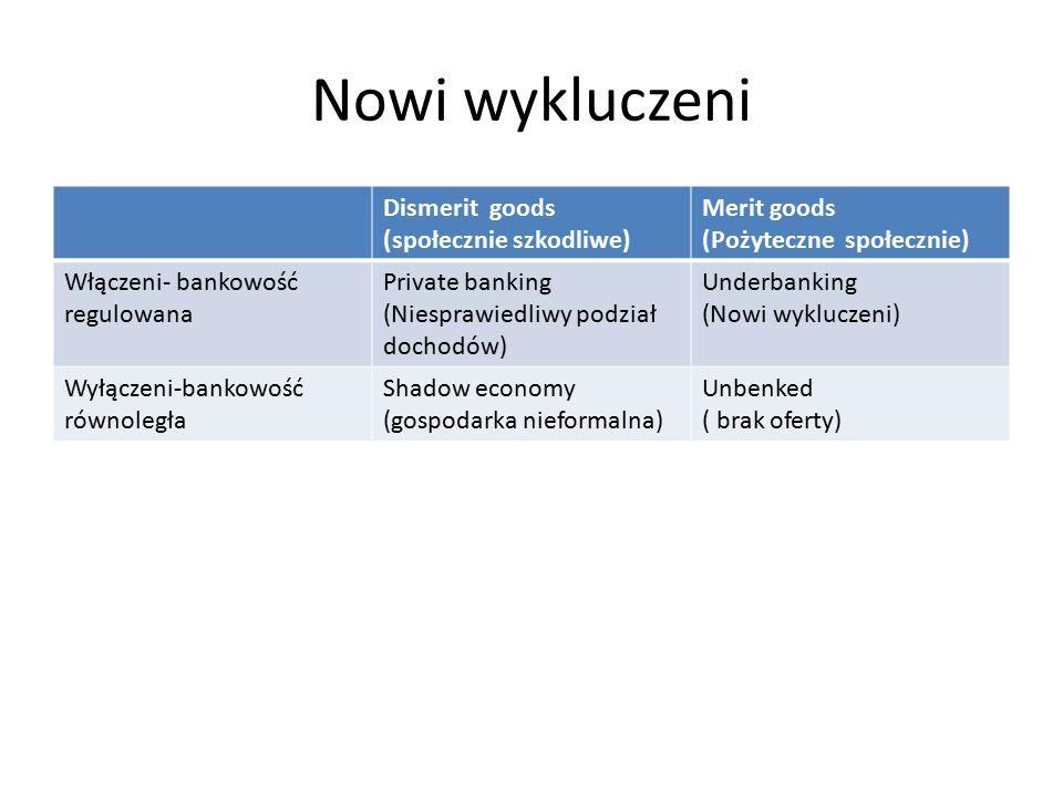 Nowi wykluczeni Dismerit goods (społecznie szkodliwe) Merit goods (Pożyteczne społecznie) Włączeni- bankowość regulowana Private banking (Niesprawiedliwy podział dochodów) Underbanking (Nowi wykluczeni) Wyłączeni-bankowość równoległa Shadow economy (gospodarka nieformalna) Unbenked ( brak oferty)