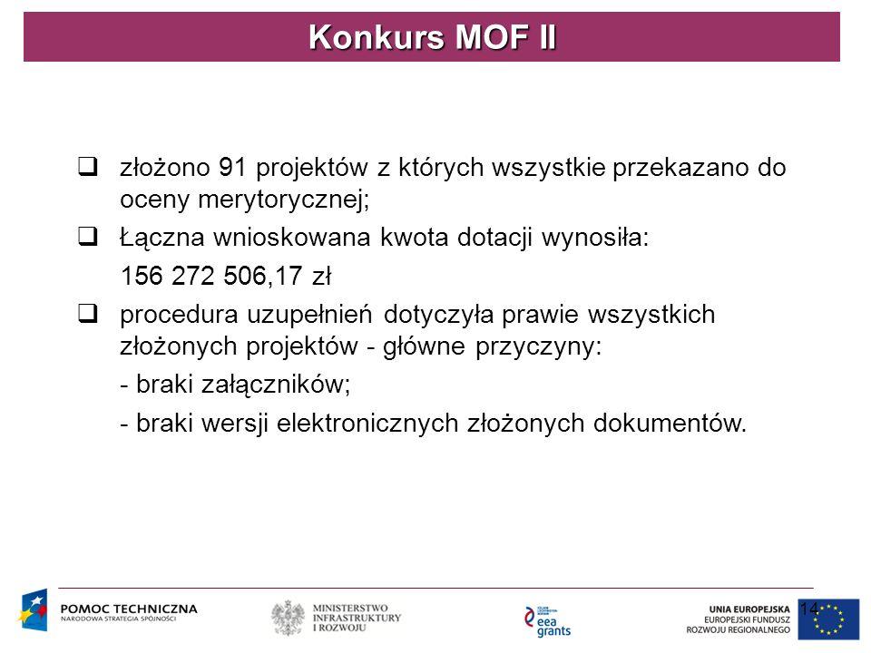 14 Konkurs MOF II  złożono 91 projektów z których wszystkie przekazano do oceny merytorycznej;  Łączna wnioskowana kwota dotacji wynosiła: 156 272 5
