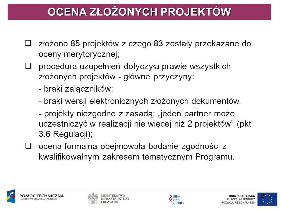 2 OCENA ZŁOŻONYCH PROJEKTÓW  złożono 85 projektów z czego 83 zostały przekazane do oceny merytorycznej;  procedura uzupełnień dotyczyła prawie wszys