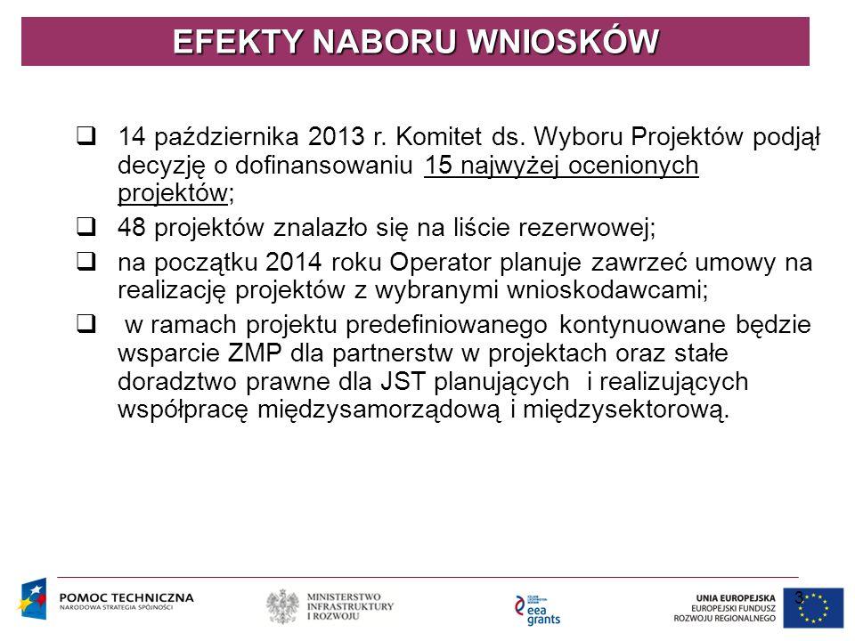 3 EFEKTY NABORU WNIOSKÓW  14 października 2013 r. Komitet ds. Wyboru Projektów podjął decyzję o dofinansowaniu 15 najwyżej ocenionych projektów;  48