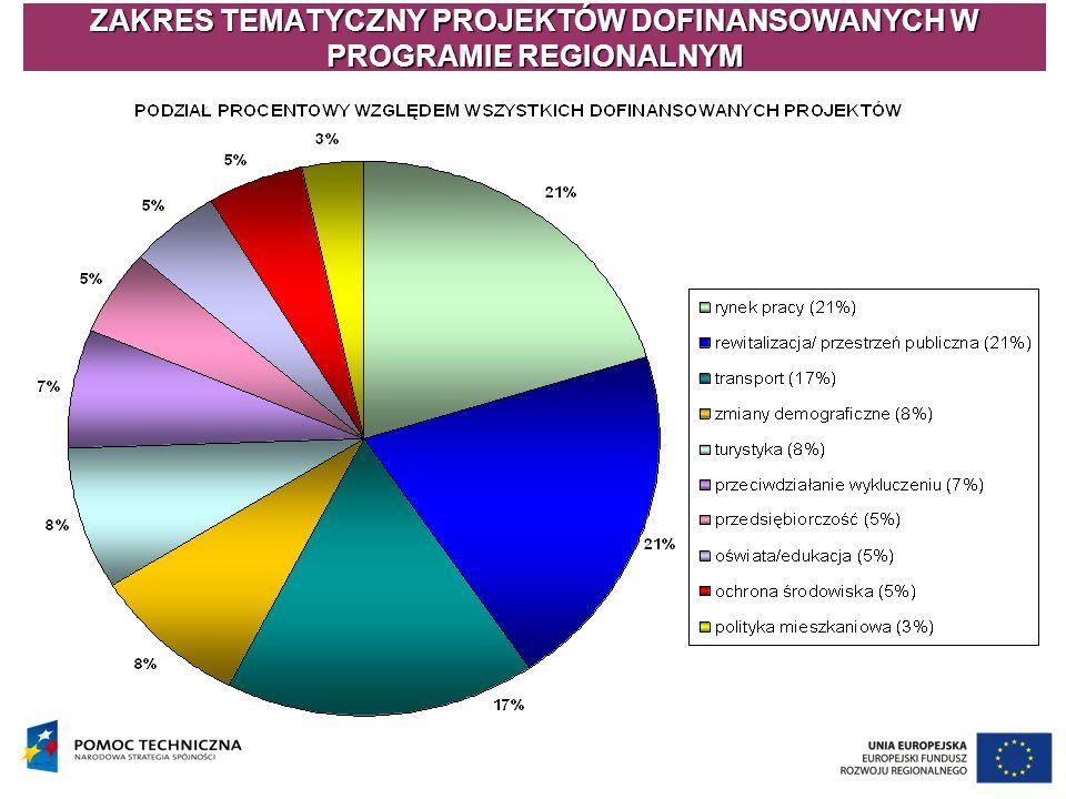 ZAKRES TEMATYCZNY PROJEKTÓW DOFINANSOWANYCH W PROGRAMIE REGIONALNYM