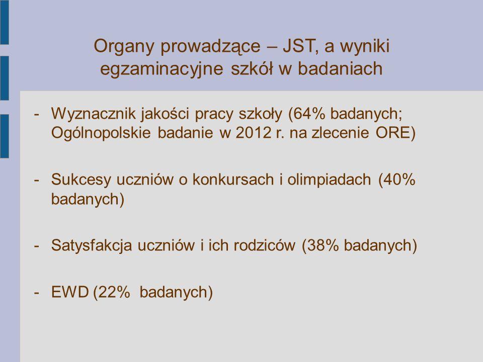 Organy prowadzące – JST, a wyniki egzaminacyjne szkół w badaniach -Wyznacznik jakości pracy szkoły (64% badanych; Ogólnopolskie badanie w 2012 r. na z