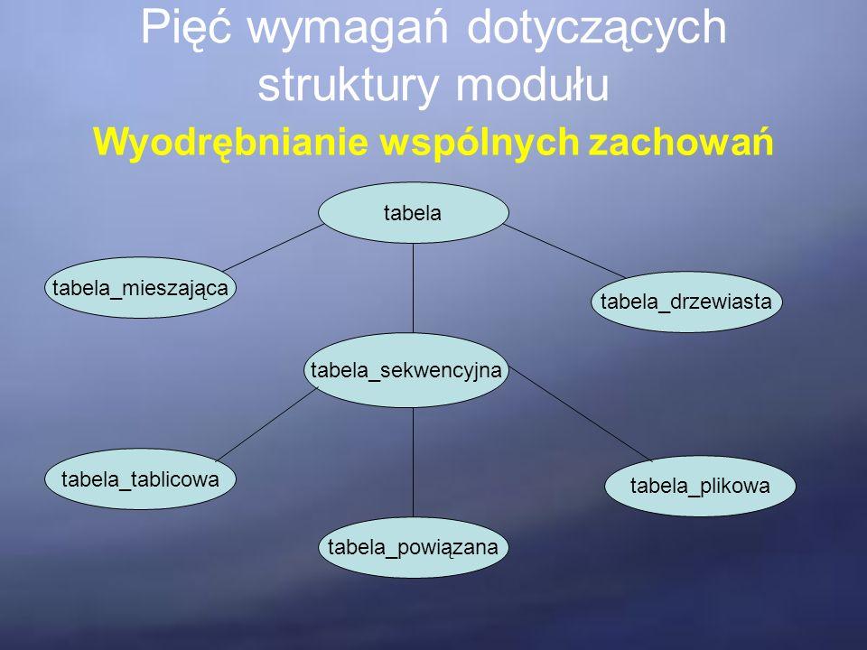 Pięć wymagań dotyczących struktury modułu Wyodrębnianie wspólnych zachowań tabela tabela_sekwencyjna tabela_drzewiasta tabela_mieszająca tabela_plikowa tabela_powiązana tabela_tablicowa