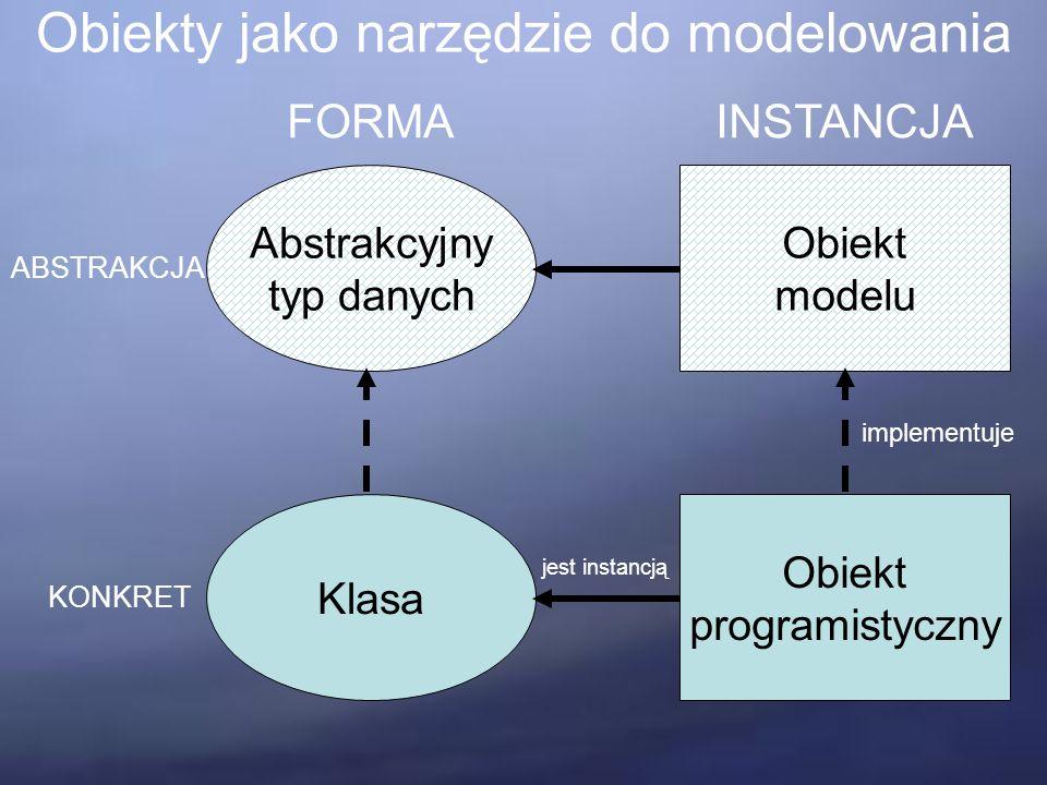 Obiekty jako narzędzie do modelowania Abstrakcyjny typ danych Klasa Obiekt modelu Obiekt programistyczny FORMAINSTANCJA ABSTRAKCJA KONKRET jest instancją implementuje