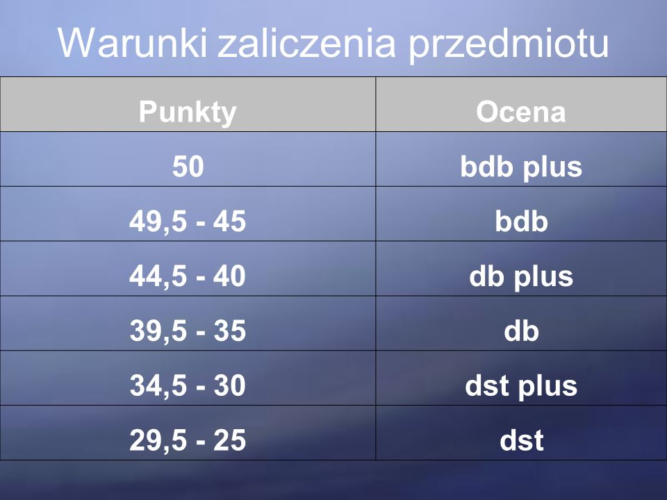 Warunki zaliczenia przedmiotu PunktyOcena 50bdb plus 49,5 - 45bdb 44,5 - 40db plus 39,5 - 35db 34,5 - 30dst plus 29,5 - 25dst