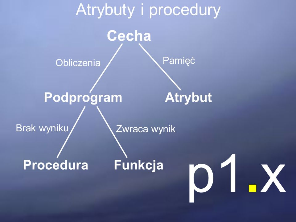 Atrybuty i procedury Cecha PodprogramAtrybut ProceduraFunkcja Pamięć Obliczenia Brak wyniku Zwraca wynik p1.x