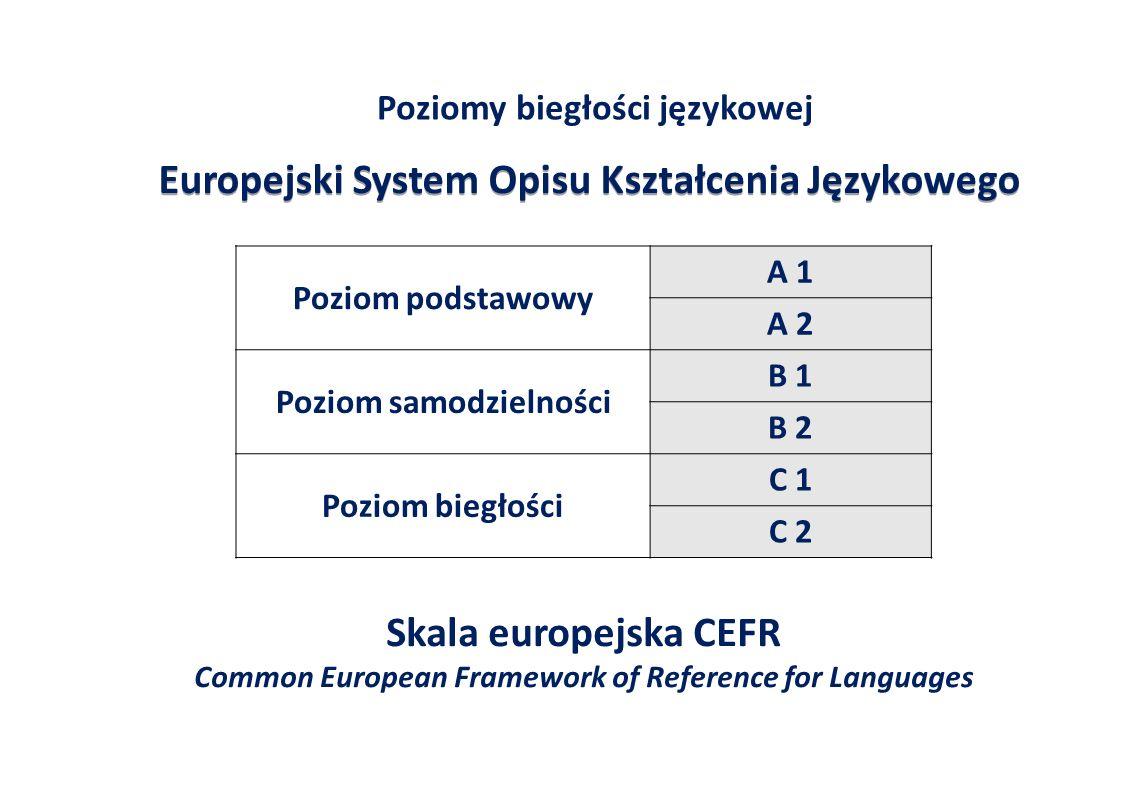 Europejski System Opisu Kształcenia Językowego Poziom podstawowy A 1 A 2 Poziom samodzielności B 1 B 2 Poziom biegłości C 1 C 2 Poziomy biegłości językowej Skala europejska CEFR Common European Framework of Reference for Languages
