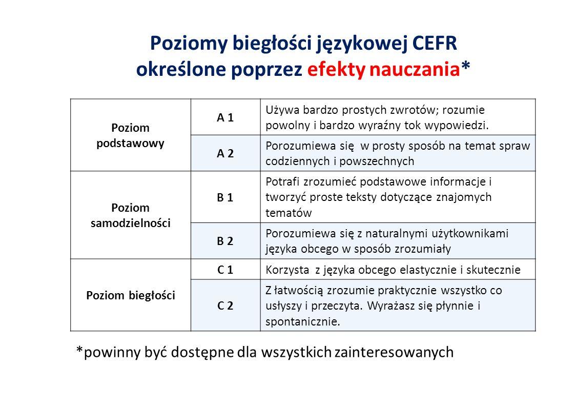 Poziomy biegłości językowej CEFR określone poprzez efekty nauczania* Poziom podstawowy A 1 Używa bardzo prostych zwrotów; rozumie powolny i bardzo wyraźny tok wypowiedzi.