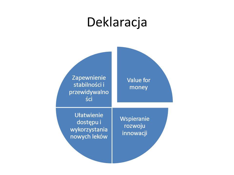 Deklaracja Value for money Wspieranie rozwoju innowacji Ułatwienie dostępu i wykorzystania nowych leków Zapewnienie stabilności i przewidywalno ści