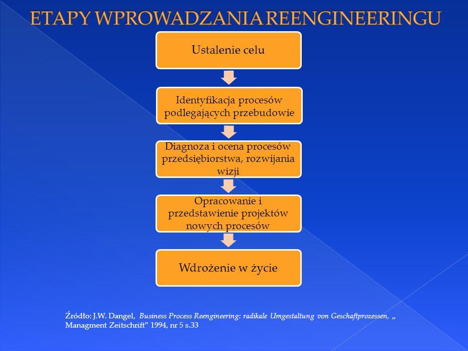 Ustalenie celu Identyfikacja procesów podlegających przebudowie Diagnoza i ocena procesów przedsiębiorstwa, rozwijania wizji Opracowanie i przedstawienie projektów nowych procesów Wdrożenie w życie Źródło: J.W.