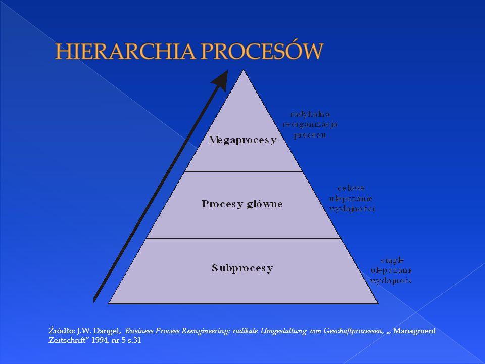 Na każdym ze szczebli hierarchii inaczej uzasadnia się wzrost wydajności.