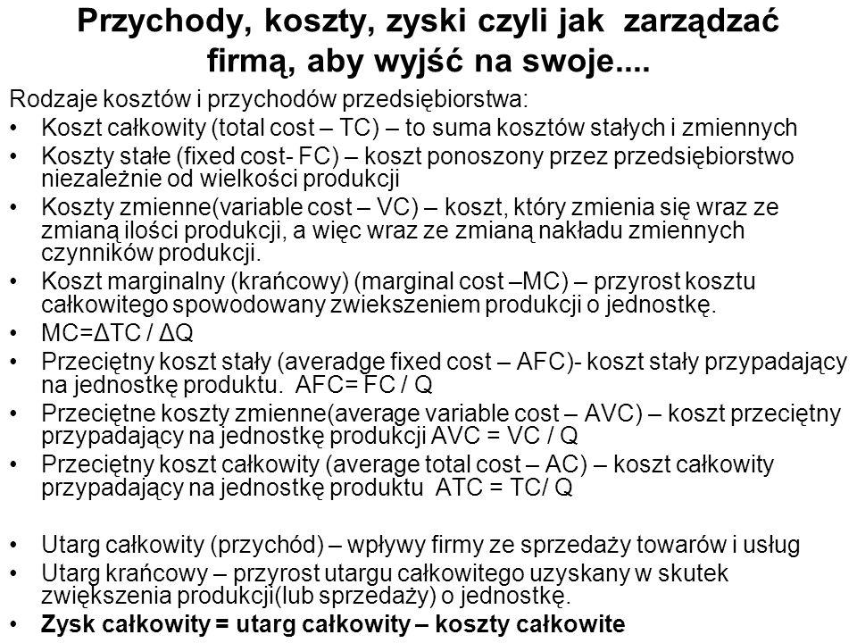 Przychody, koszty, zyski czyli jak zarządzać firmą, aby wyjść na swoje.... Rodzaje kosztów i przychodów przedsiębiorstwa: Koszt całkowity (total cost