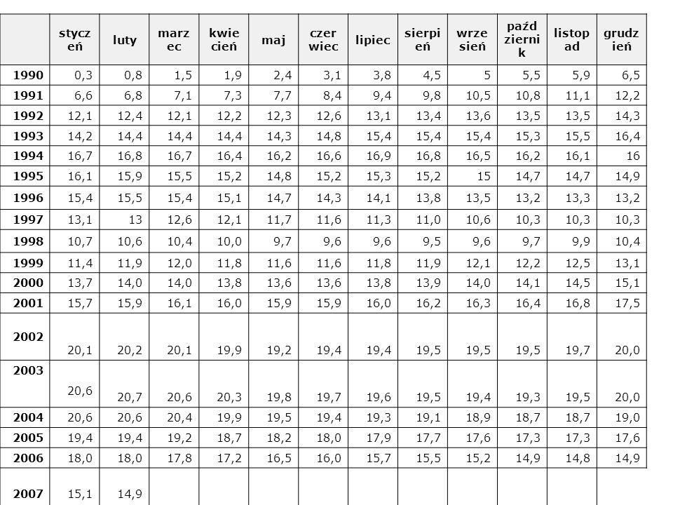 Stopa bezrobocia w latach 1990-2007 1) (bezrobocie rejestrowane) stycz eń luty marz ec kwie cień maj czer wiec lipiec sierpi eń wrze sień paźd zierni