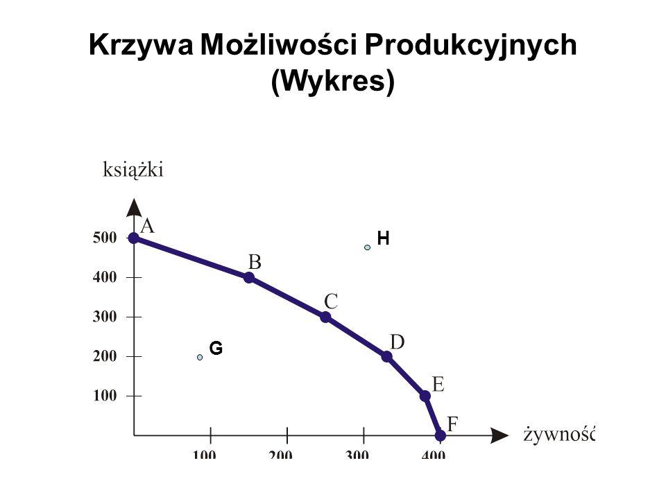 Krzywa Możliwości Produkcyjnych (Wykres) G H