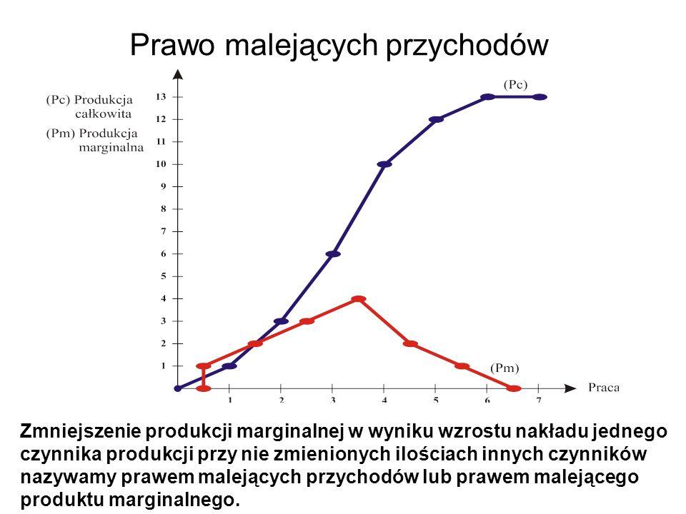 Prawo malejących przychodów Zmniejszenie produkcji marginalnej w wyniku wzrostu nakładu jednego czynnika produkcji przy nie zmienionych ilościach inny