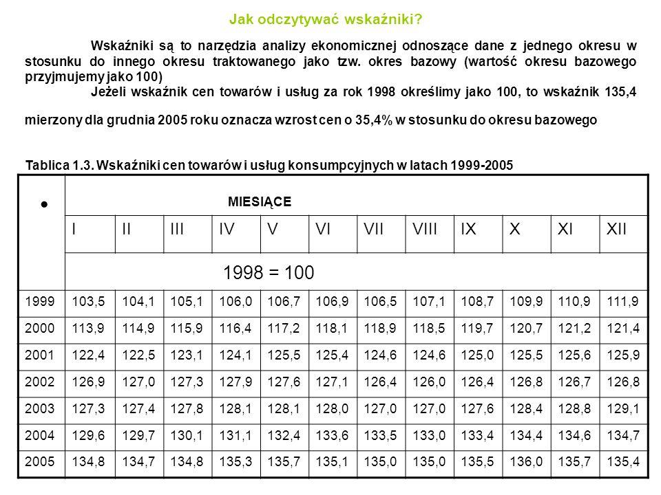 Jak odczytywać wskaźniki? IIIIIIIVVVIVIIVIIIIXXXIXII 1999103,5104,1105,1106,0106,7106,9106,5107,1108,7109,9110,9111,9 2000113,9114,9115,9116,4117,2118