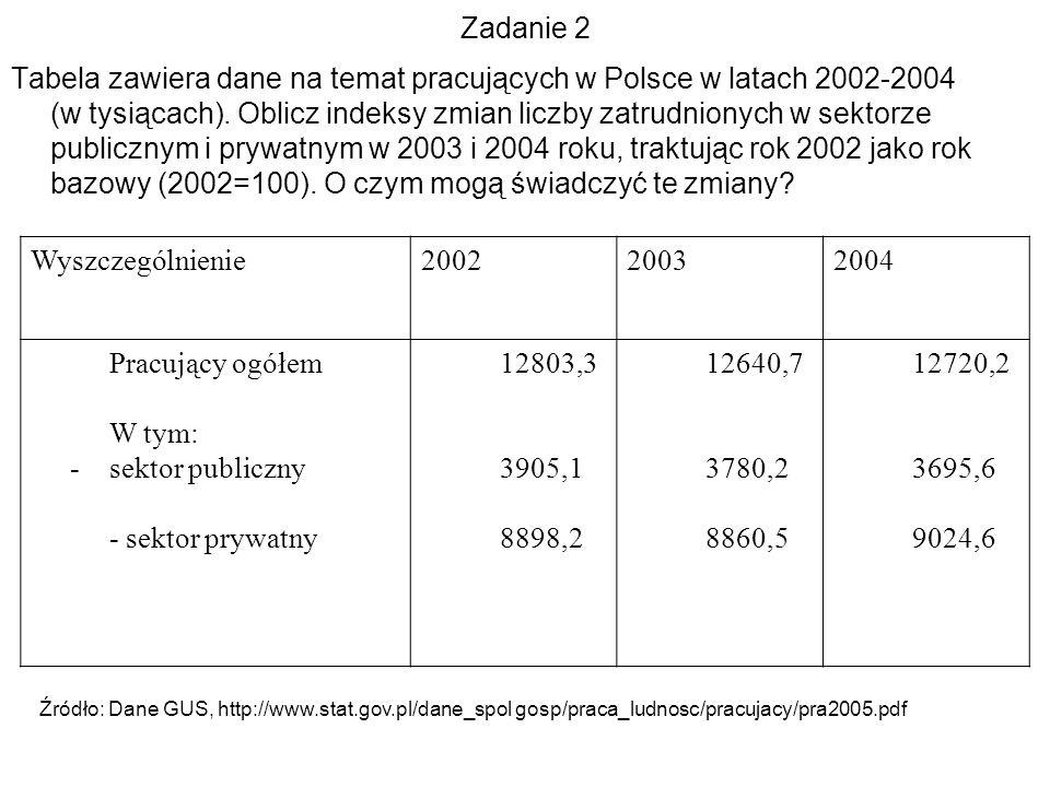 Zadanie 2 Tabela zawiera dane na temat pracujących w Polsce w latach 2002-2004 (w tysiącach). Oblicz indeksy zmian liczby zatrudnionych w sektorze pub