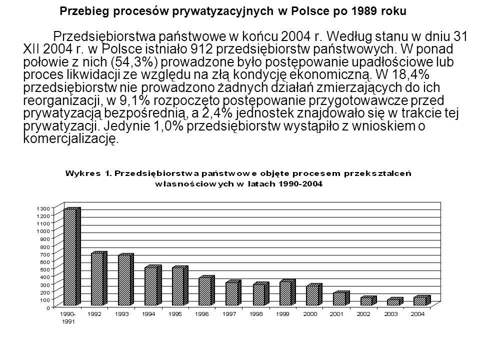 Przebieg procesów prywatyzacyjnych w Polsce po 1989 roku Przedsiębiorstwa państwowe w końcu 2004 r. Według stanu w dniu 31 XII 2004 r. w Polsce istnia