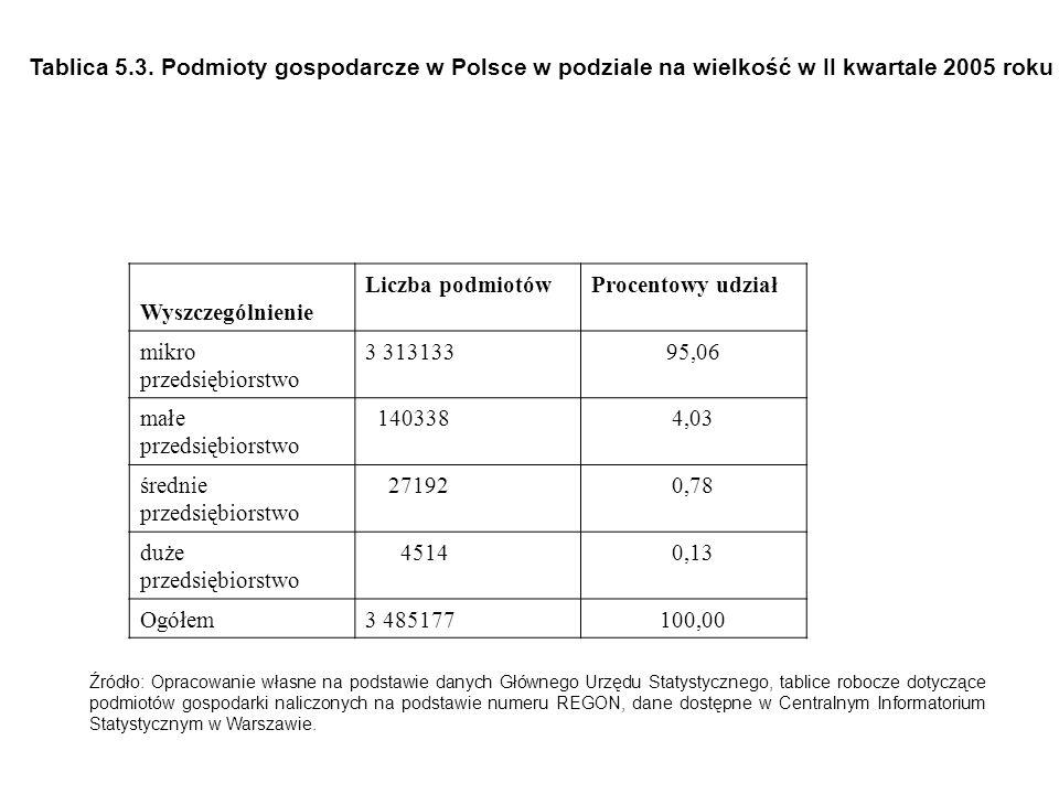 Tablica 5.3. Podmioty gospodarcze w Polsce w podziale na wielkość w II kwartale 2005 roku Wyszczególnienie Liczba podmiotówProcentowy udział mikro prz