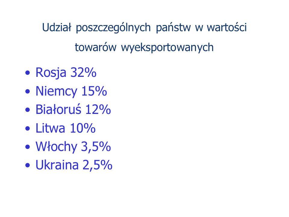 Udział poszczególnych państw w wartości towarów wyeksportowanych Rosja 32% Niemcy 15% Białoruś 12% Litwa 10% Włochy 3,5% Ukraina 2,5%