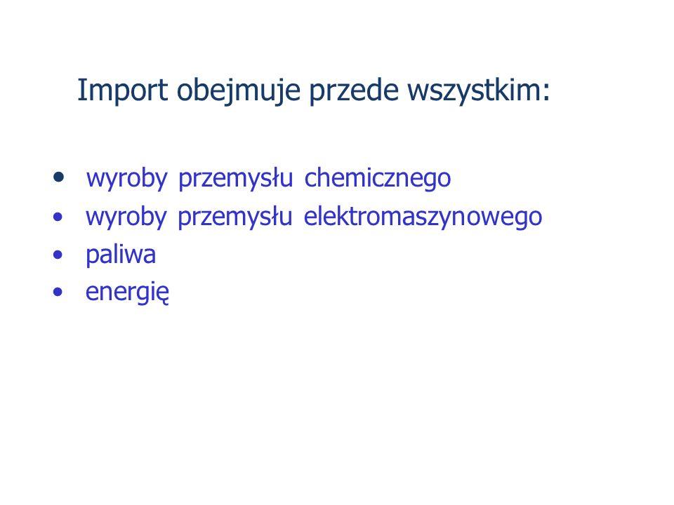 Import obejmuje przede wszystkim: wyroby przemysłu chemicznego wyroby przemysłu elektromaszynowego paliwa energię