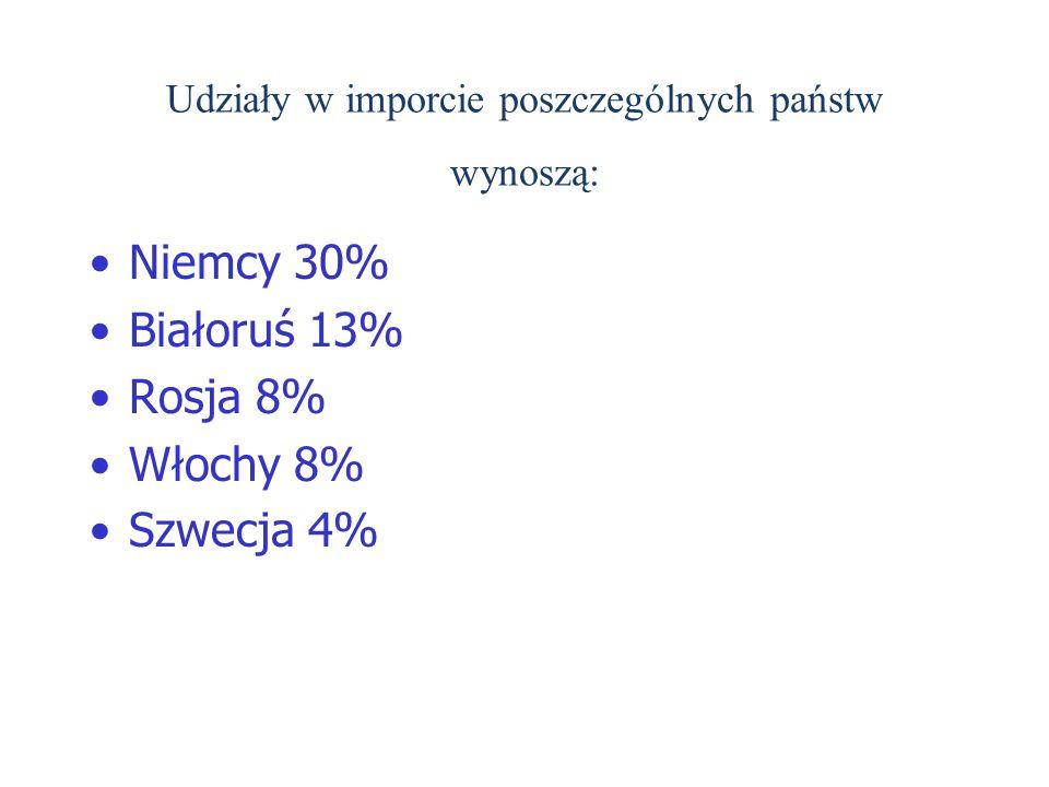 Udziały w imporcie poszczególnych państw wynoszą: Niemcy 30% Białoruś 13% Rosja 8% Włochy 8% Szwecja 4%