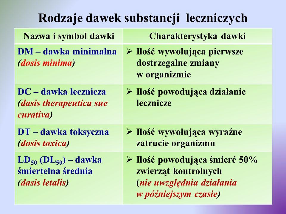 Rodzaje dawek substancji leczniczych Nazwa i symbol dawkiCharakterystyka dawki DM – dawka minimalna (dosis minima)  Ilość wywołująca pierwsze dostrze