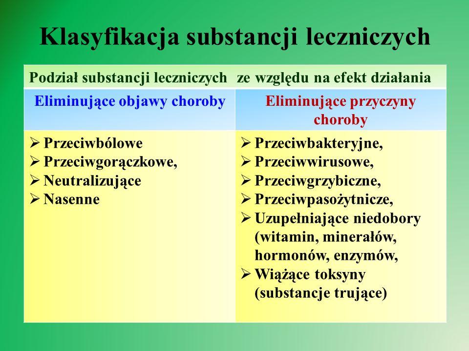 Klasyfikacja substancji leczniczych Podział substancji leczniczych ze względu na efekt działania Eliminujące objawy chorobyEliminujące przyczyny choroby  Przeciwbólowe  Przeciwgorączkowe,  Neutralizujące  Nasenne  Przeciwbakteryjne,  Przeciwwirusowe,  Przeciwgrzybiczne,  Przeciwpasożytnicze,  Uzupełniające niedobory (witamin, minerałów, hormonów, enzymów,  Wiążące toksyny (substancje trujące)