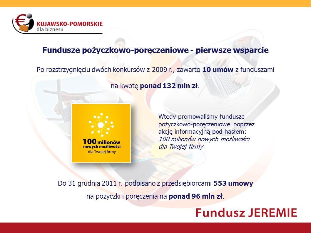 Fundusze pożyczkowo-poręczeniowe - pierwsze wsparcie Po rozstrzygnięciu dwóch konkursów z 2009 r., zawarto 10 umów z funduszami na kwotę ponad 132 mln