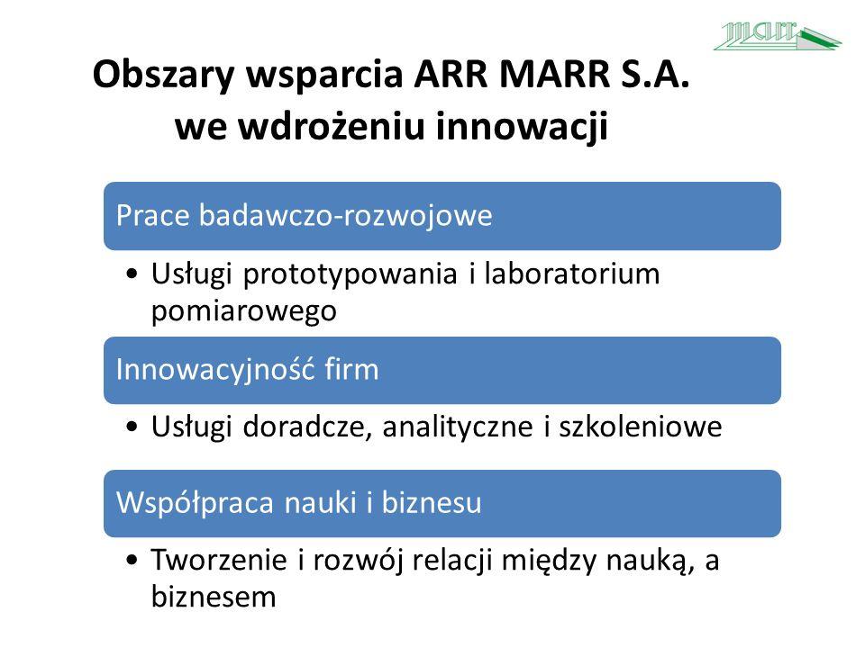 Obszary wsparcia ARR MARR S.A. we wdrożeniu innowacji Prace badawczo-rozwojowe Usługi prototypowania i laboratorium pomiarowego Innowacyjność firm Usł
