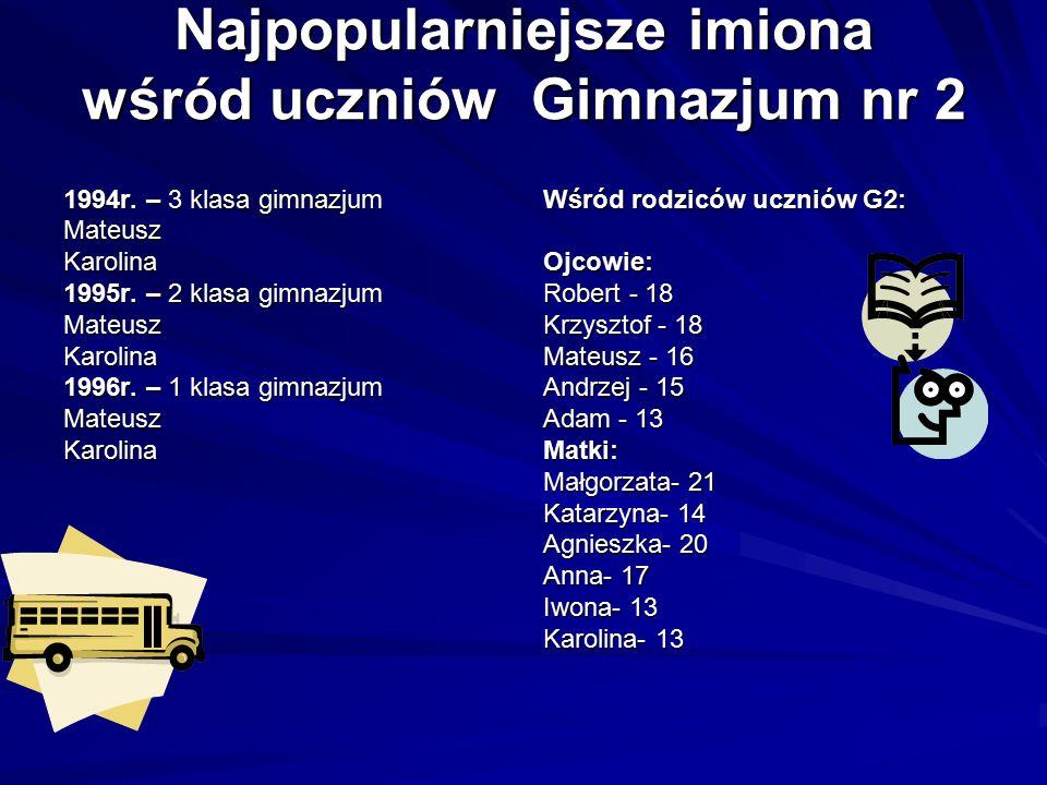 Najpopularniejsze imiona wśród uczniów Gimnazjum nr 2 1994r.