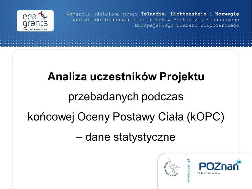 Analiza uczestników Projektu przebadanych podczas końcowej Oceny Postawy Ciała (kOPC) – dane statystyczne