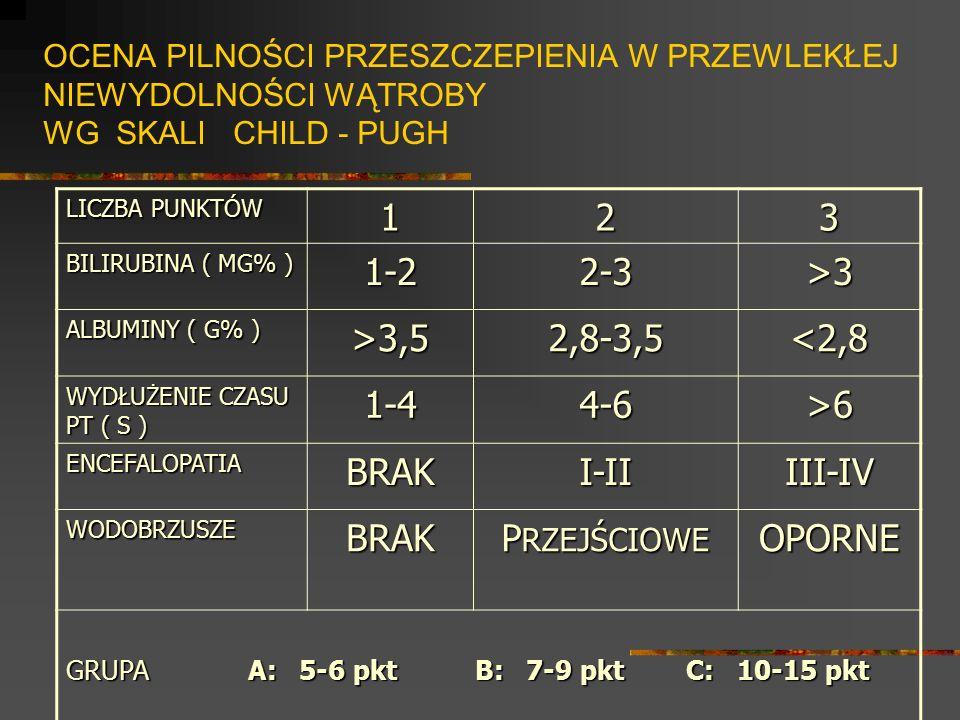 OCENA PILNOŚCI PRZESZCZEPIENIA W PRZEWLEKŁEJ NIEWYDOLNOŚCI WĄTROBY WG SKALI CHILD - PUGH LICZBA PUNKTÓW 123 BILIRUBINA ( MG% ) 1-22-3>3 ALBUMINY ( G%