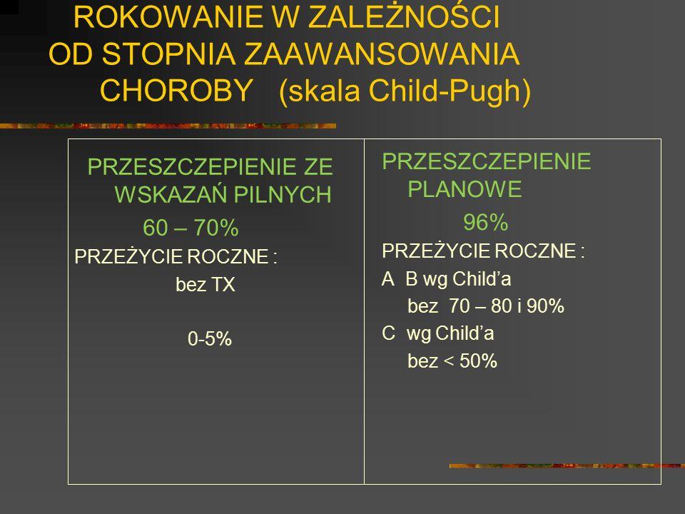 ROKOWANIE W ZALEŻNOŚCI OD STOPNIA ZAAWANSOWANIA CHOROBY (skala Child-Pugh) PRZESZCZEPIENIE ZE WSKAZAŃ PILNYCH 60 – 70% PRZEŻYCIE ROCZNE : bez TX 0-5%