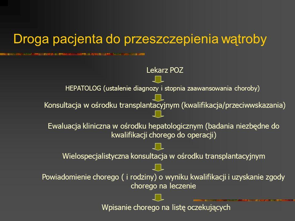 Droga pacjenta do przeszczepienia wątroby Lekarz POZ HEPATOLOG (ustalenie diagnozy i stopnia zaawansowania choroby) Konsultacja w ośrodku transplantac